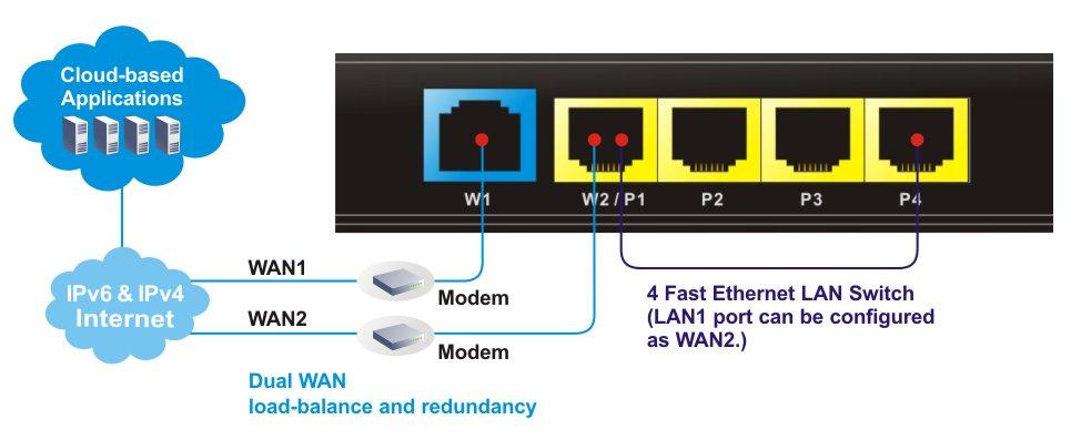 Dual WAN Load-balance and Redundancy