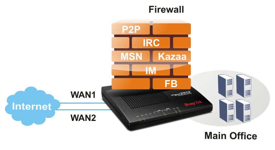 bject-based Firewall with Web Content Filtering